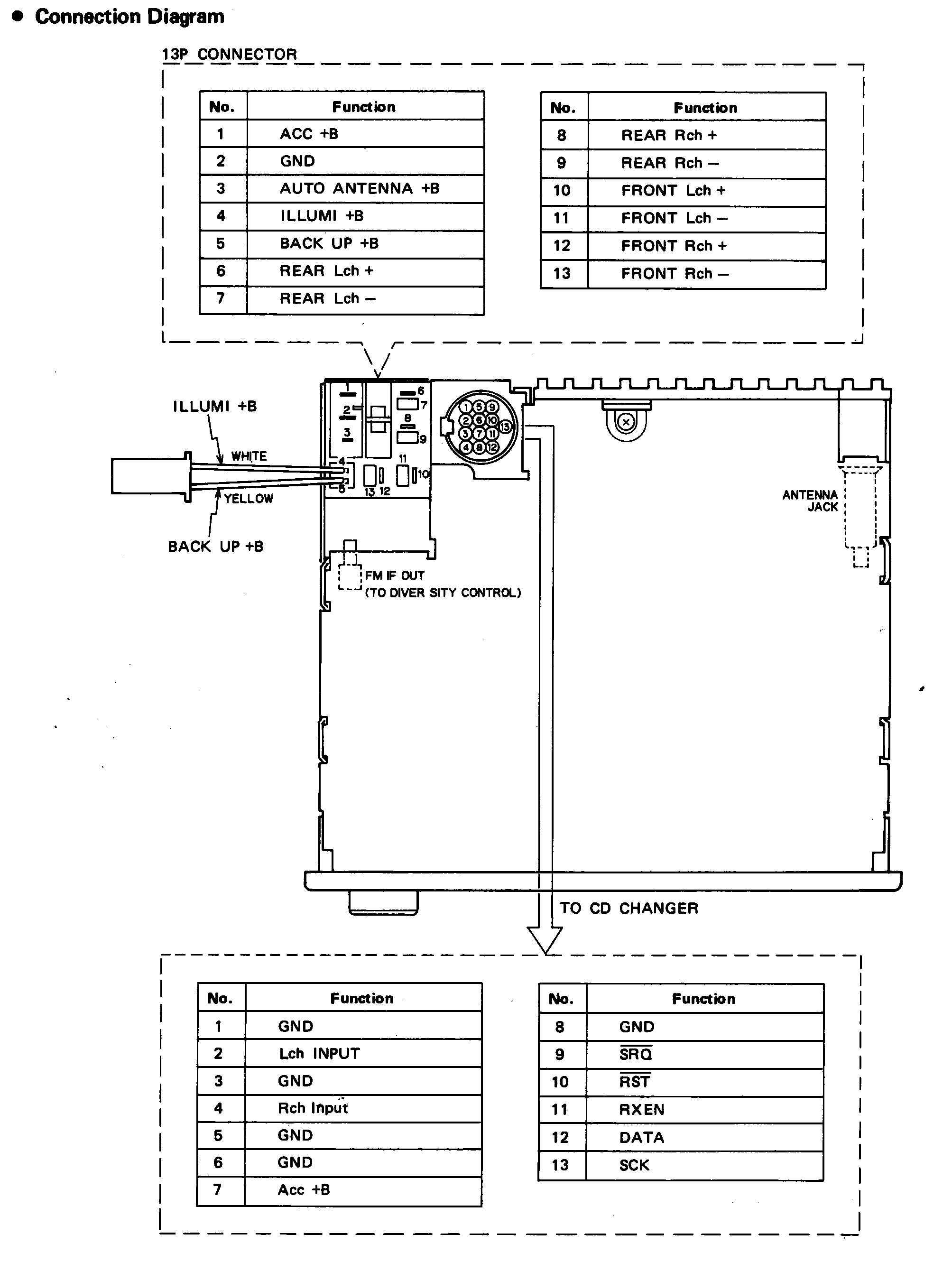 Isuzu Stock Radio Wiring Schematic Great Design Of Diagram 1988 Truck Engine Harness Car Audio Wire Codes Bmw Factory Stereo Repair Bose Rh Carstereohelp Net Light System Ftr